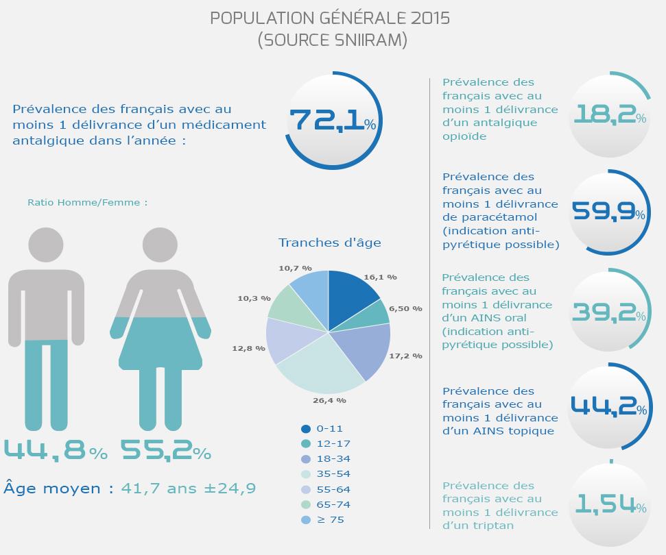 Observatoire Français des Médicaments Antalgiques - Baromètre des Populations générale 2015