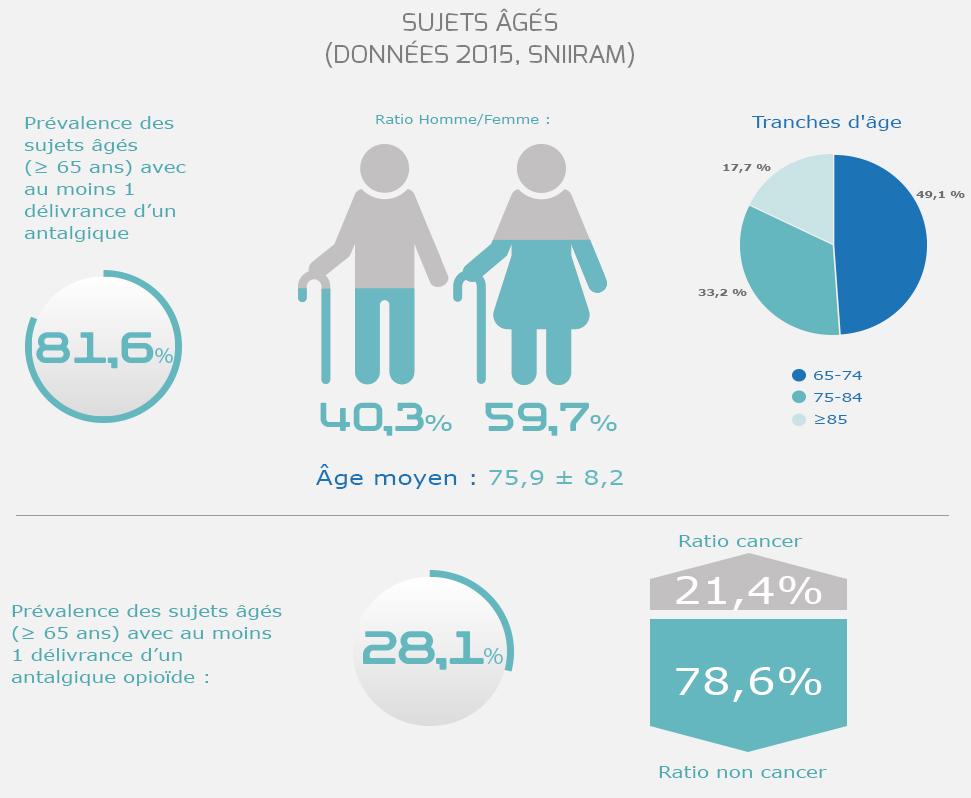 Observatoire Français des Médicaments Antalgiques - Baromètre sujets ages - 2015