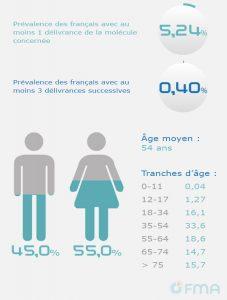 OFMA Site Barometre-2015 Tramadol association