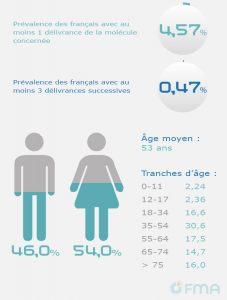 OFMA Site Barometre-2015 Tramadol seul