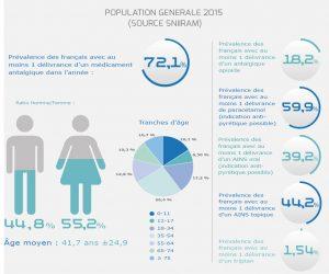 OFMA - Barometre -population générale