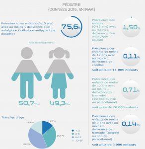 OFMA -Observatoire Français des Médicaments Antalgiques - Patients pédiatrie