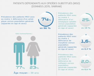 OFMA - Patients dépendants - opioide antalgique