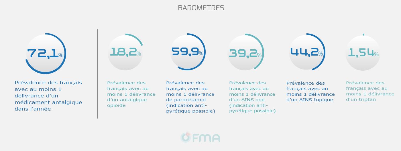 OFMA Barometre données générales antalgiques